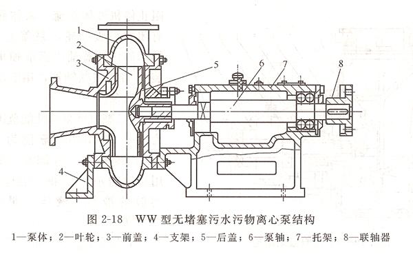 级单吸离心泵,是一种新型杂质泵